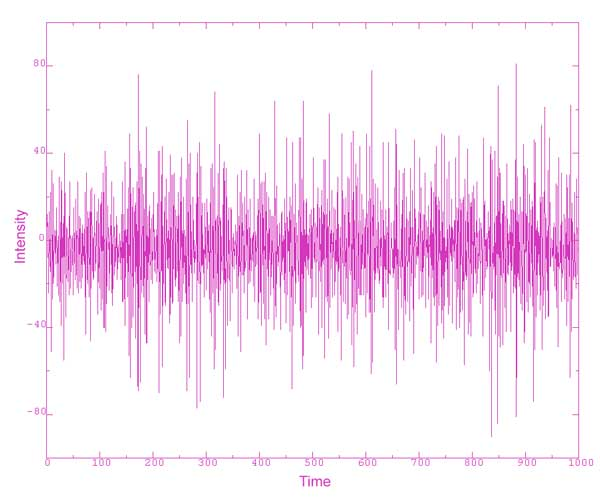 شکل1: یک نمونه سیگنال