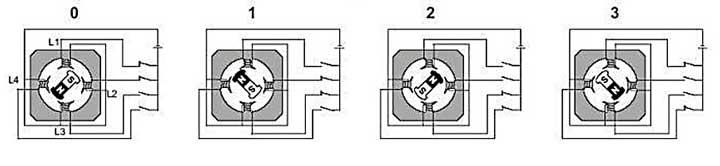 شکل 11 : نحوهی چرخش 360 درجه ای یک موتور پلهای