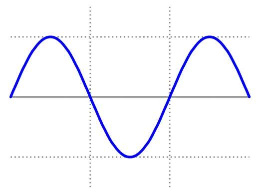 شکل 3: یک سیگنال سینوسی