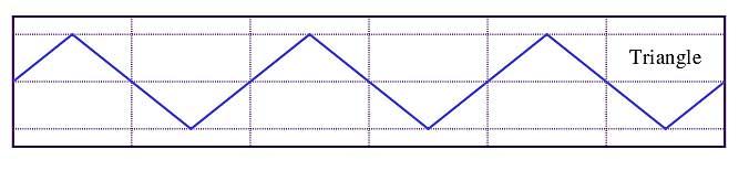 شکل ۴: نمایی از یک سیگنال مثلثی