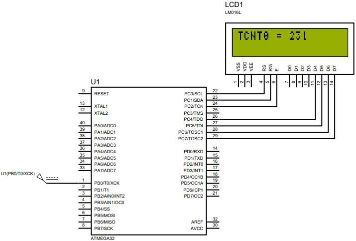 شکل 13 : نمایش مقدار TCNT0 بر روی LCD کاراکتری
