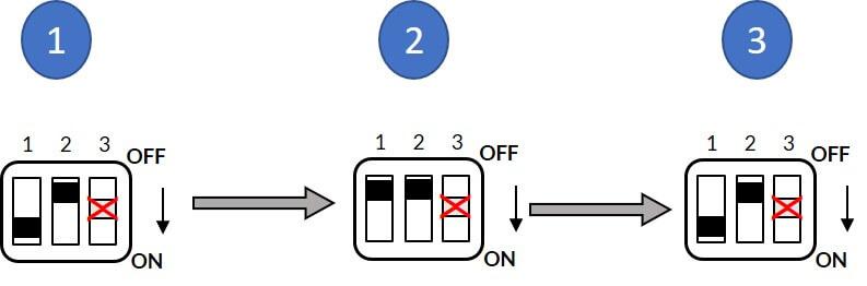 شکل ۷) فرآیند تکرار شناسایی پارامترهای موتور در مد کنترل سرعت سنسورلس
