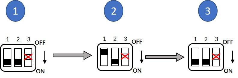 شکل ۵) فرآیند تکرار شناسایی پارامترهای موتور در مد کنترل گشتاور