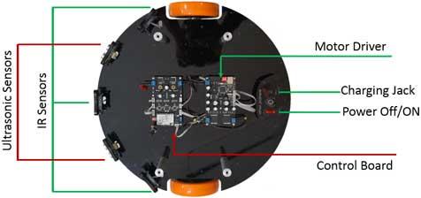 نمایی از تجهیزات قرار گرفته در سینی زیرین ربات پلتفرم روهان