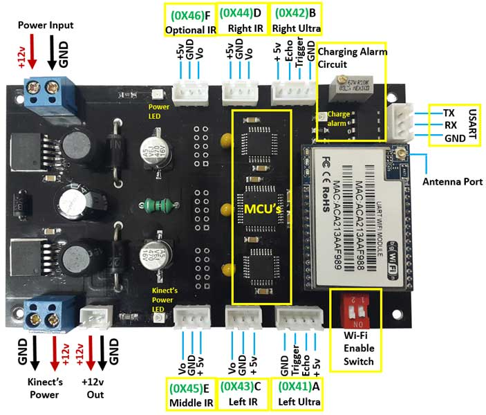 اتصالات بورد کنترلی در ربات روهان