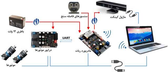 دیاگرام ارتباطات اجزا در ربات پلتفرم روهان