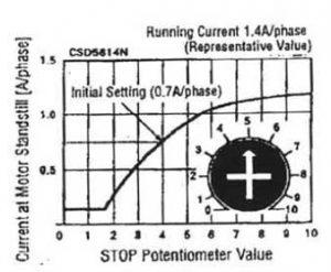 درایور استپ موتور پنج فاز، پیچ تنظیم جریان در حالت سکون گشتاور ایستا