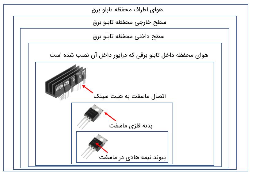 شکل ۱: سیستم انتقال حرارت در درایورهای موتورهای الکتریکی