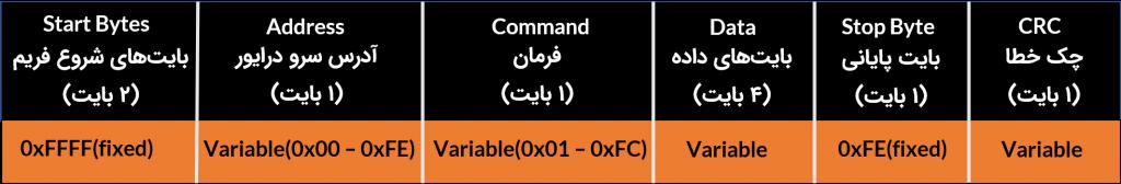 شکل ۹-۱: ساختار فریم ارسالی