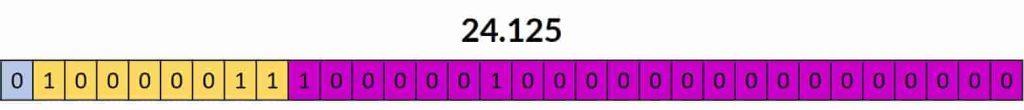 شکل ۹-۱۲: عدد IEEE754 تبدیل شده نهایی