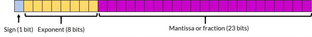 شکل ۹-۷: استانداردIEEE754 با دقت Single