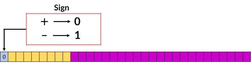 شکل ۹-۹: تعیین مقدار بیت علامت