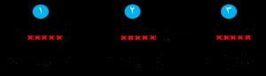 شکل ۷-۴: شروع فرآیند شناسایی و مراحل لازم جهت تکرار آن