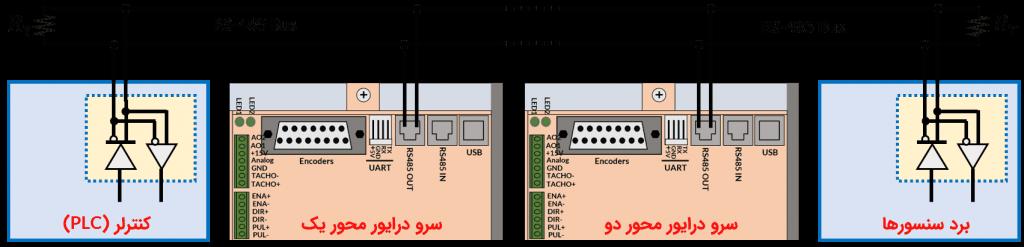 شکل ۸-۸: ساختار باس در پروتکل RS485