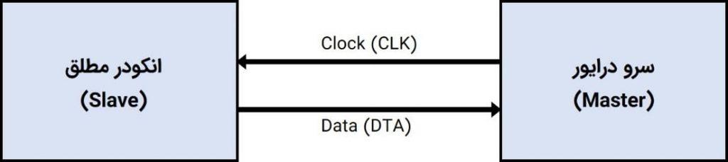 شکل ۱۰-۱۷: بلوگ دیاگرام پروتکل SSI