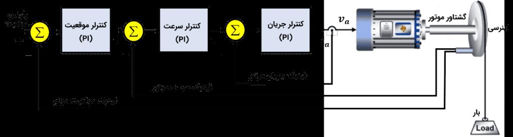 شکل ۱۰-۱۹: ساختار حلقه های کنترل گشتاور، سرعت و موقعیت در سرو درایور(ساختار آبشاری)