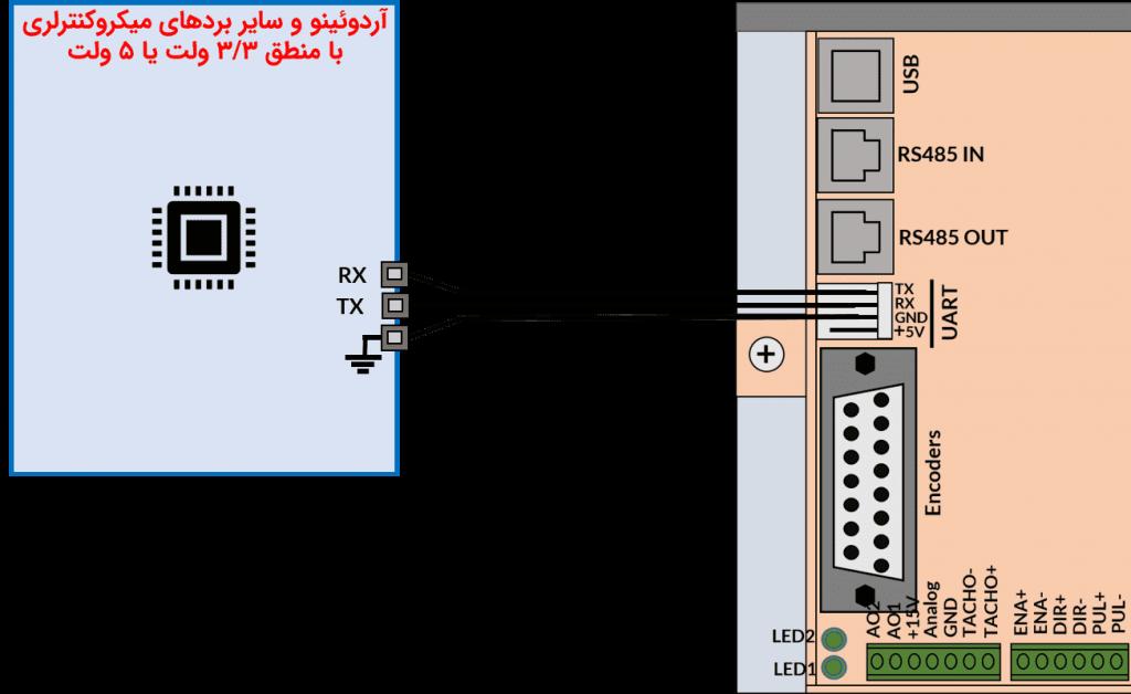 شکل ۸-۷: ارتباط با سرو درایور از طریق پروتکل UART