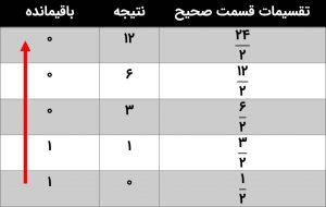 جدول ۹-۳: تبدیل قسمت صحیح به باینری