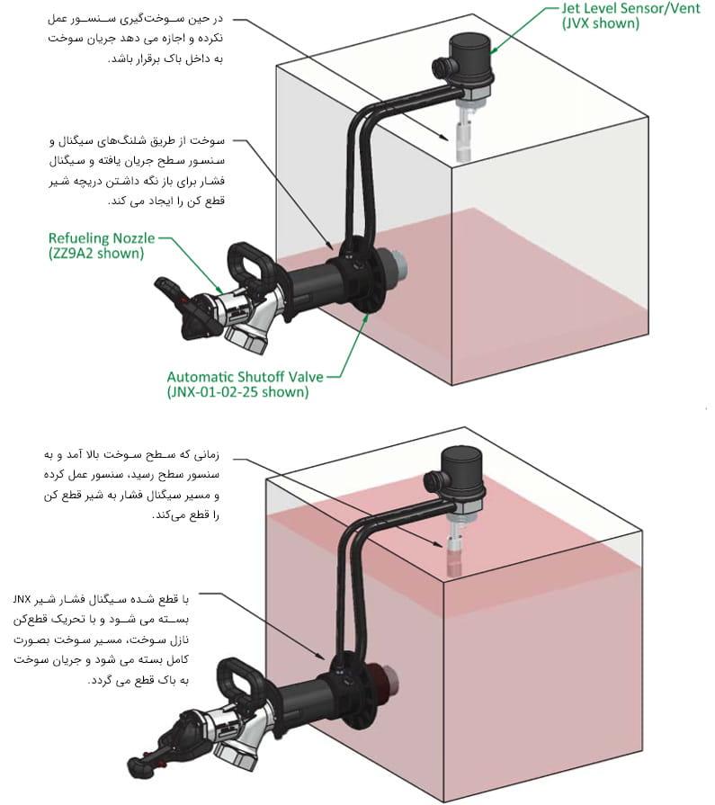 نحوه عملکرد بدون فشار که با خط سیگنال و بدون ایجاد فشار در باک. - Pressureless Refueling Fast Fill Systems