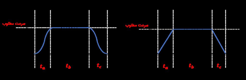 شکل۲: مقایسه پروفیل سرعت ذوزنقه ای و اس ـ شکل