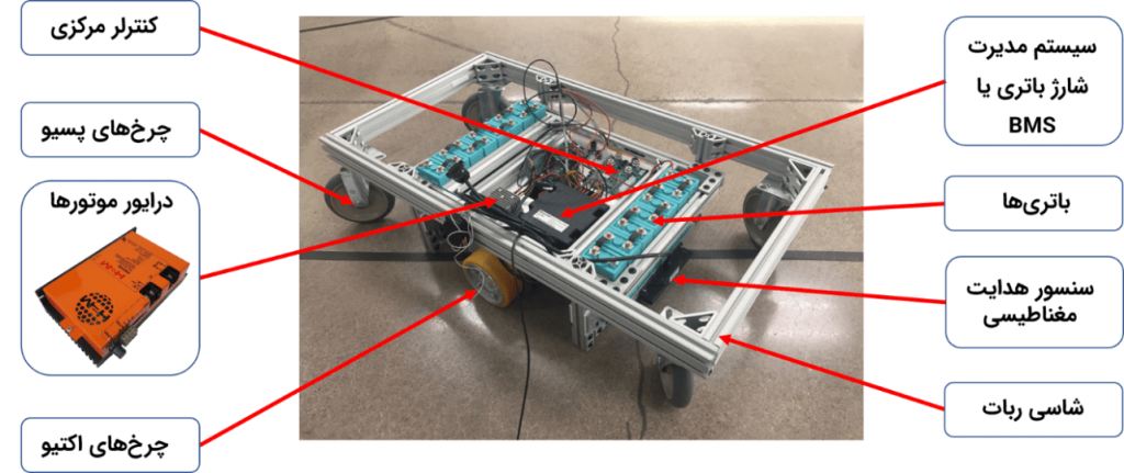 شکل ۴: اجزای اصلی ربات هدایت شونده خودران