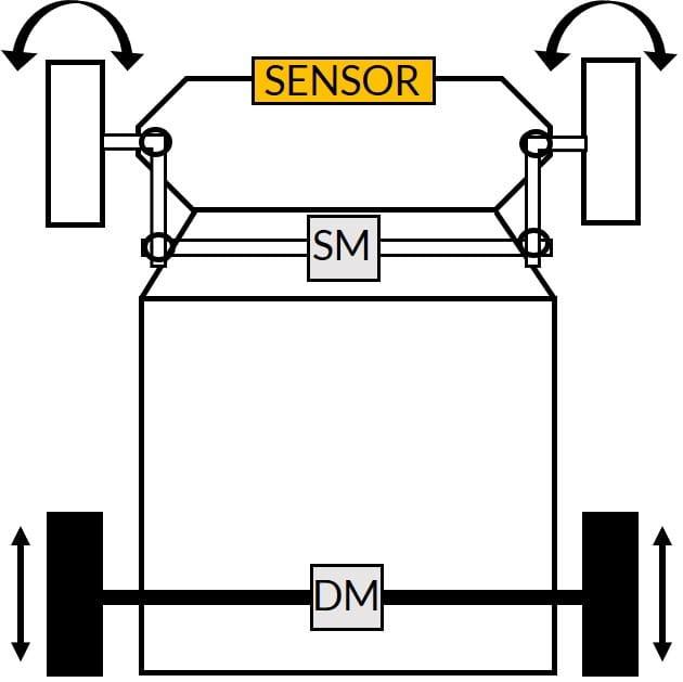 شکل ۱۸: درایو و هدایت به روش رایج در وسایل نقلیه