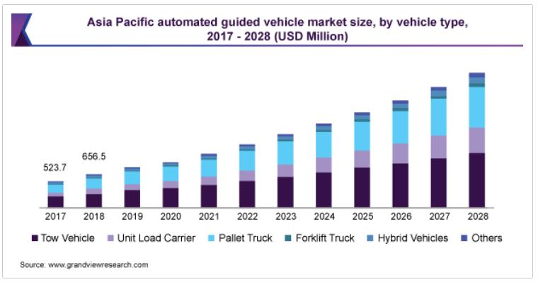 شکل ۳۱: اندازه بازار رو به رشد وسایل نقلیه هدایت شونده خودران (AGVs)